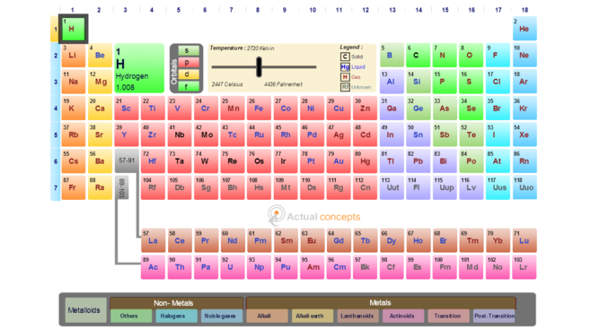 edmodo dynamic periodic table by actual concepts - Dynamic Periodic Table App